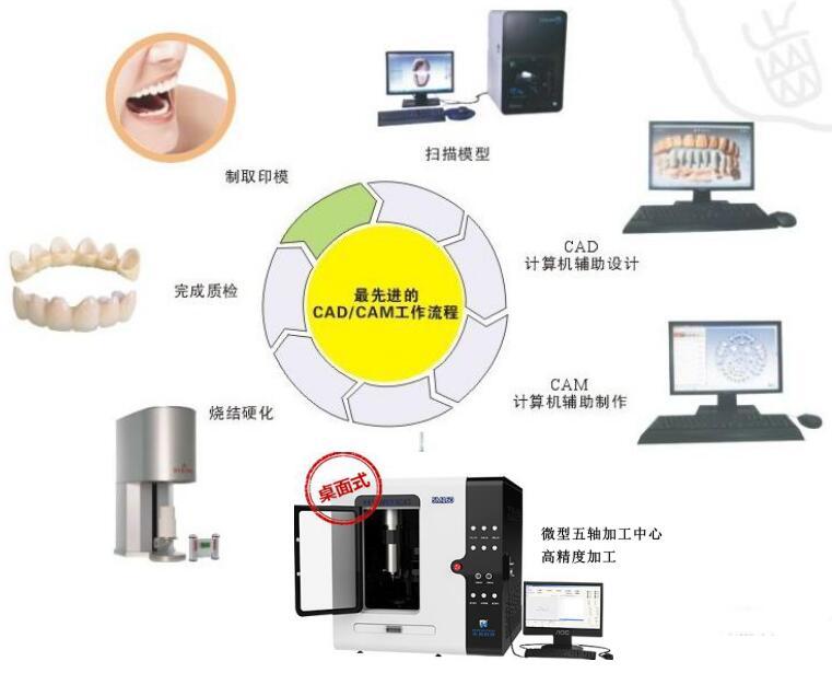 微型五轴机床 <br> 全新  价格:550000 <br> <img src=http://k.kqzp.cn/img/up/img/59f03cf1e9965.jpg