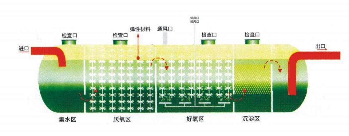 本溪生活污水处理设备 <br> 全新  价格:86500 <br> <img src=http://k.kqzp.cn/img/up/img/5da1608fd89ee.jpg