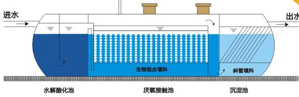 山东卫生院污水处理设备 <br> 全新  价格:18000 <br> <img src=http://k.kqzp.cn/img/up/img/5facddf2762a1.png